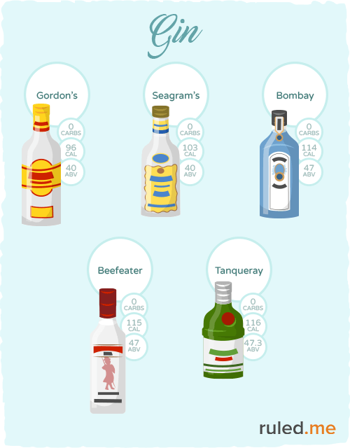 Keto friendly gin brands
