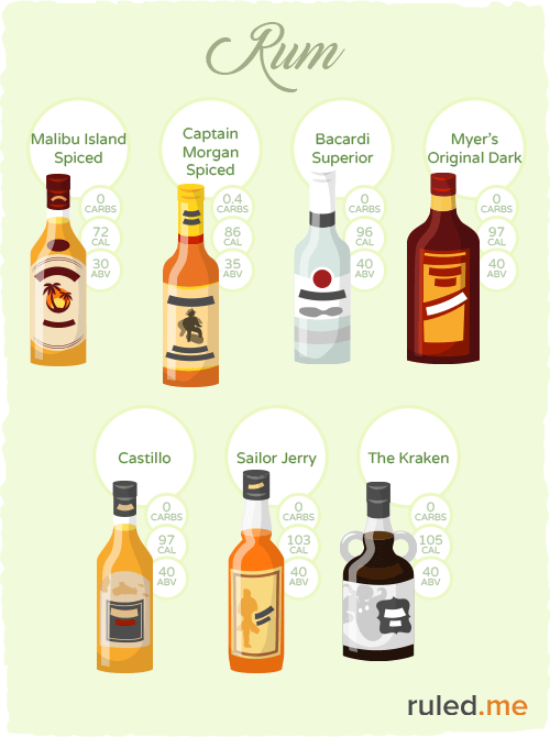 Low-carb rum types