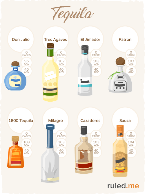 Popular tequila to drink on a ketogenic diet