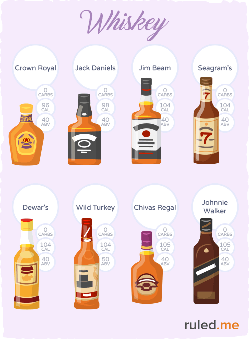 Popular low-carb whiskey options