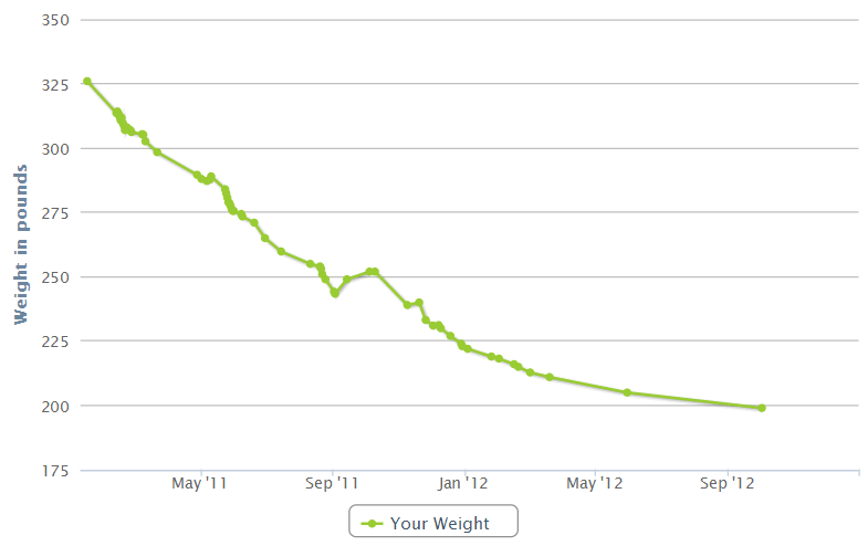 My Weight Loss Graph
