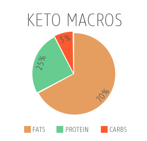 Image result for ketogenic diet