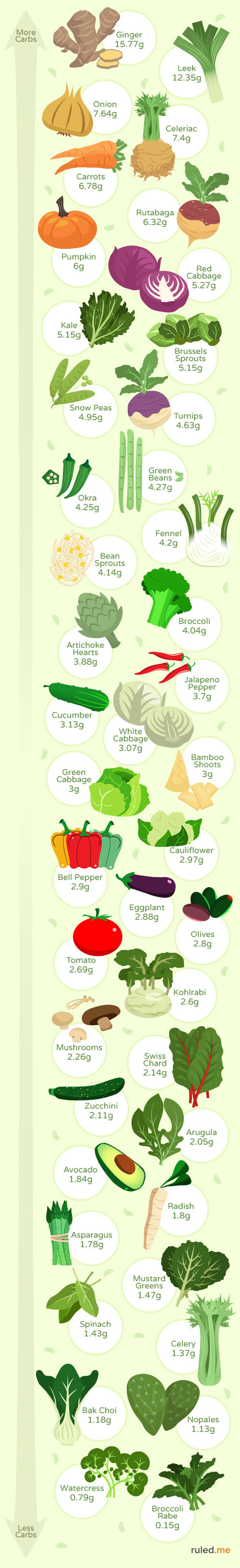 10 Low-Carb Keto Diet Vegetables