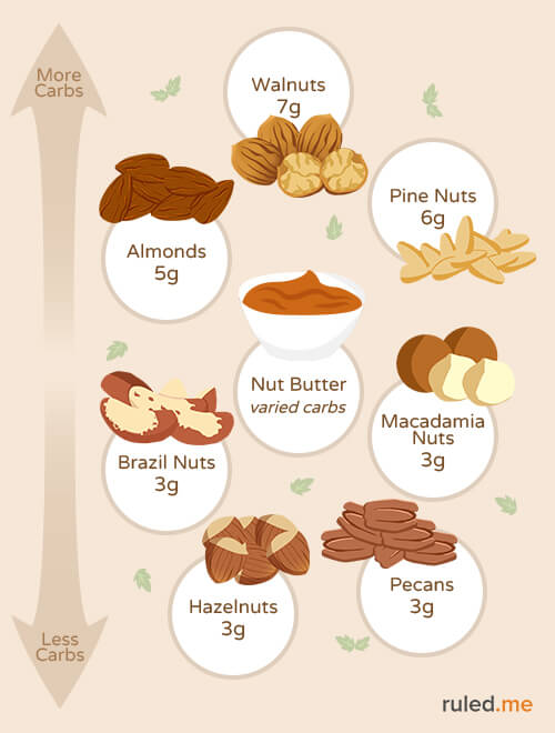 What's the Best Nut for A Ketogenic Diet?