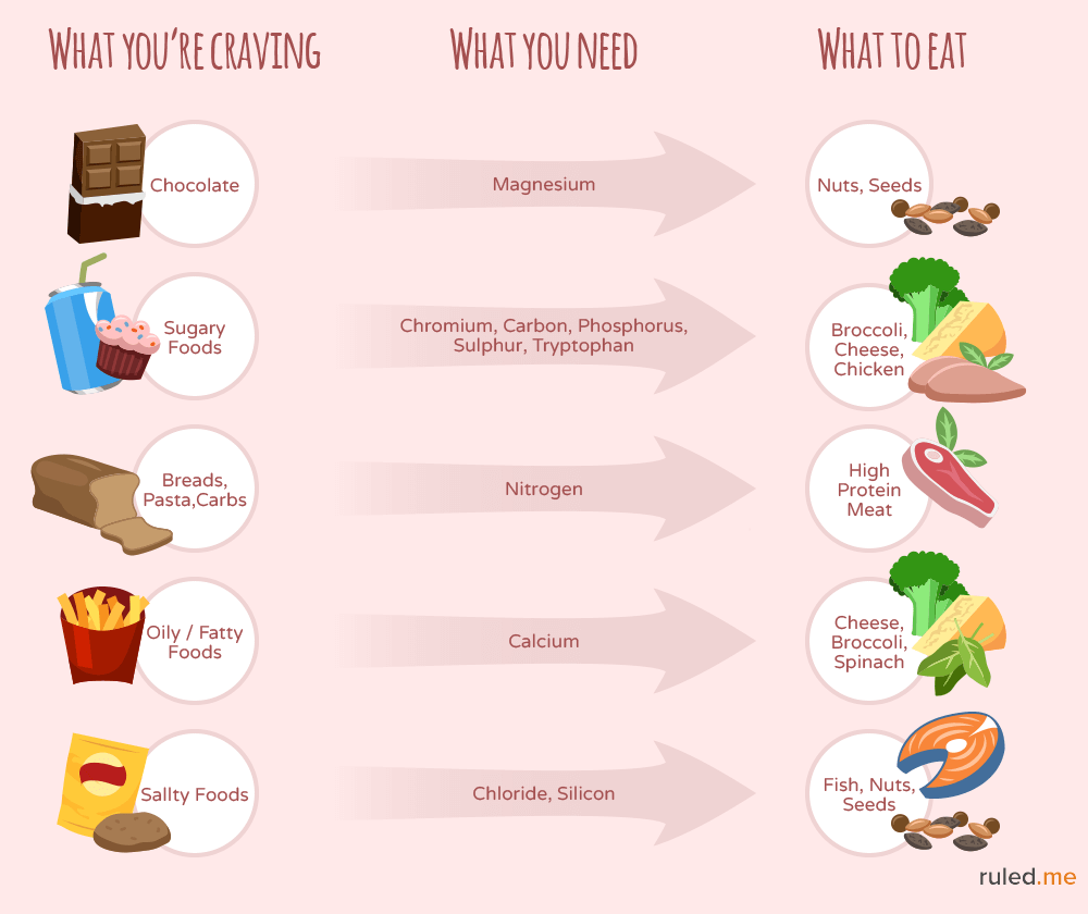get rid of cravings by eating nutrients