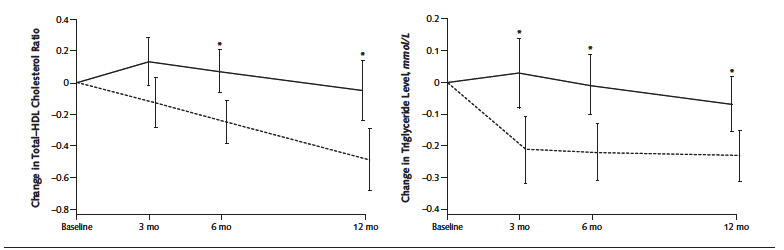 The dashed line is the low-carb group.