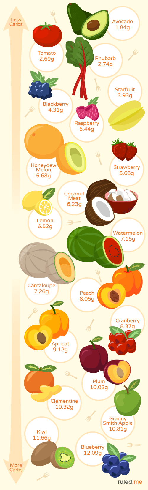 best low carb fruits and which to avoid ruled me