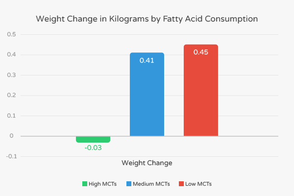 Weight change in kg by fatty acid consumption.