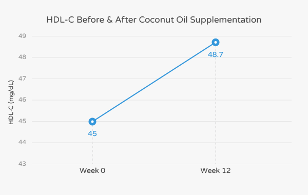 Cholesterol change after using coconut oil supplementation.