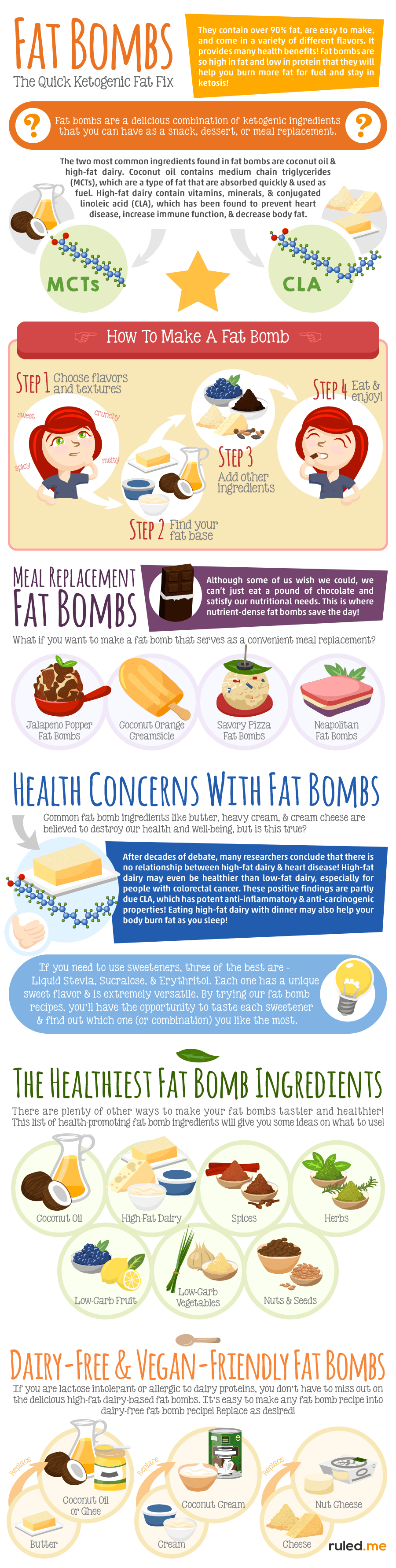 A Comprehensive Guide to Fat Bombs via www.ruled.me