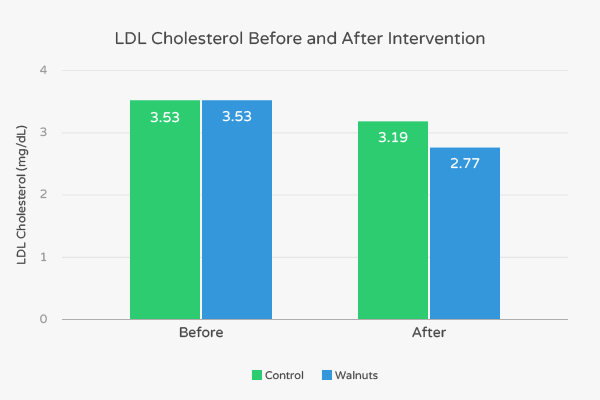 Graph showing the positive impact of walnuts on cholesterol profile