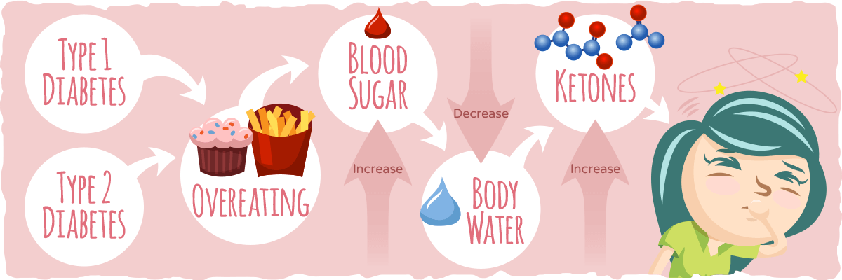 A brief explanation about how ketoacidosis happens