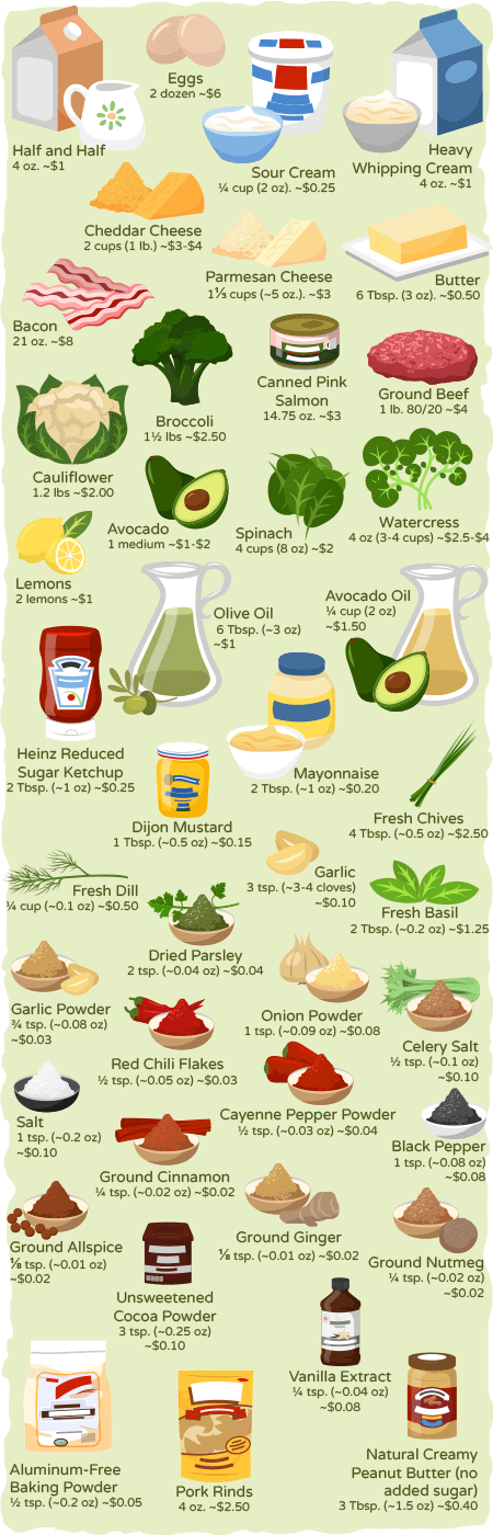 oils and condiments avocado oil u2014 cup 2 oz 150 olive oil u2014 6 tablespoons 3 oz 1 heinz reduced sugar ketchup u2014 2 tablespoons 1 oz